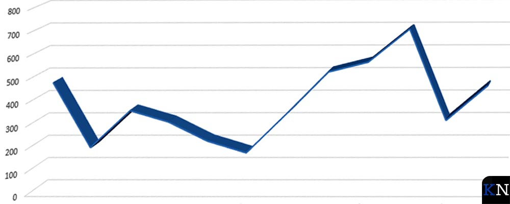 Grafiekschets van het Kamper bevolkingsaantal vanaf 2008 (de laatste twee punten zijn gemiddelden over vier jaar).